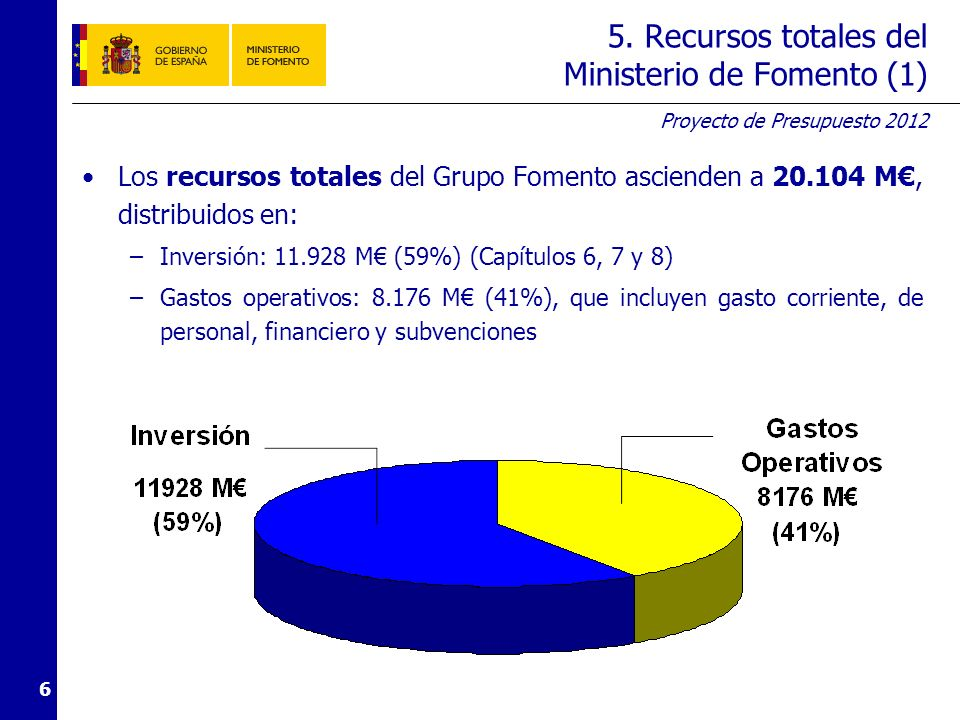 Proyecto de Presupuesto 2012 6 5. Recursos totales del Ministerio de Fomento (1) Los recursos totales del Grupo Fomento ascienden a 20.104 M, distribu