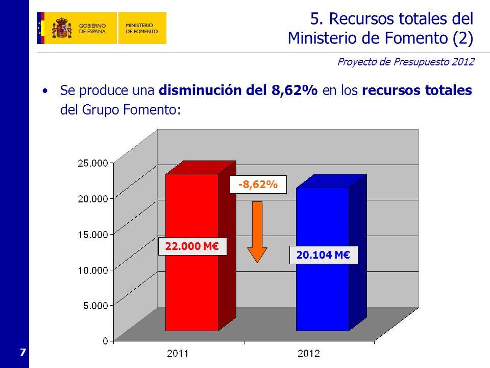 Proyecto de Presupuesto 2012 7 5. Recursos totales del Ministerio de Fomento (2) Se produce una disminución del 8,62% en los recursos totales del Grup