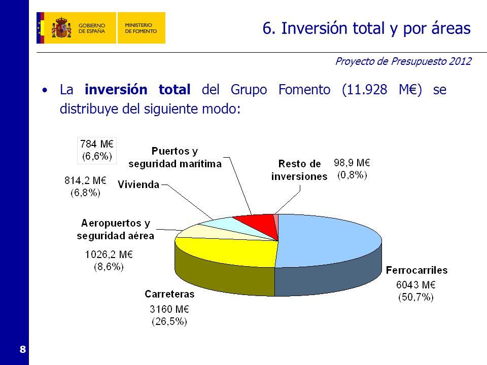 Proyecto de Presupuesto 2012 8 6. Inversión total y por áreas La inversión total del Grupo Fomento (11.928 M) se distribuye del siguiente modo: