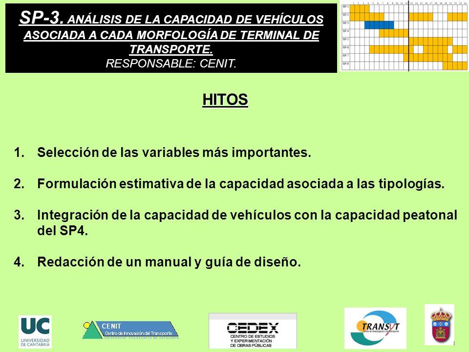 SP-3. ANÁLISIS DE LA CAPACIDAD DE VEHÍCULOS ASOCIADA A CADA MORFOLOGÍA DE TERMINAL DE TRANSPORTE. RESPONSABLE: CENIT. 1.Selección de las variables más
