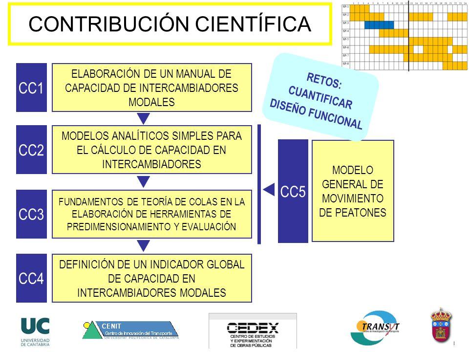 CONTRIBUCIÓN CIENTÍFICA ELABORACIÓN DE UN MANUAL DE CAPACIDAD DE INTERCAMBIADORES MODALES CC1 MODELOS ANALÍTICOS SIMPLES PARA EL CÁLCULO DE CAPACIDAD EN INTERCAMBIADORES CC2 FUNDAMENTOS DE TEORÍA DE COLAS EN LA ELABORACIÓN DE HERRAMIENTAS DE PREDIMENSIONAMIENTO Y EVALUACIÓN CC3 DEFINICIÓN DE UN INDICADOR GLOBAL DE CAPACIDAD EN INTERCAMBIADORES MODALES CC4 MODELO GENERAL DE MOVIMIENTO DE PEATONES CC5 RETOS: CUANTIFICAR DISEÑO FUNCIONAL