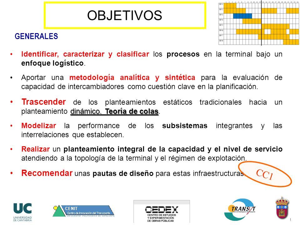 OBJETIVOS Identificar, caracterizar y clasificar los procesos en la terminal bajo un enfoque logístico. Aportar una metodología analítica y sintética