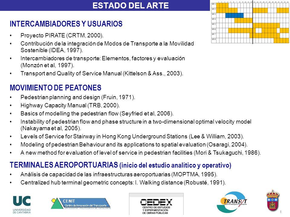 ESTADO DEL ARTE Proyecto PIRATE (CRTM, 2000). Contribución de la integración de Modos de Transporte a la Movilidad Sostenible (IDEA, 1997). Intercambi