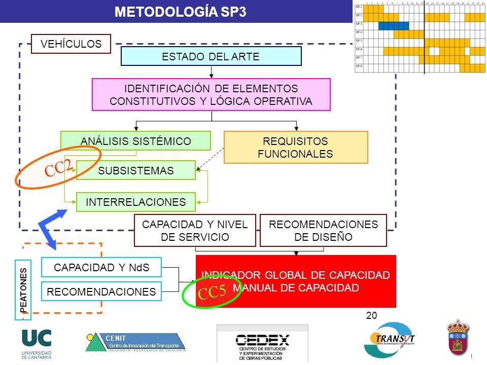 20 METODOLOGÍA SP3 ESTADO DEL ARTE ANÁLISIS SISTÉMICO IDENTIFICACIÓN DE ELEMENTOS CONSTITUTIVOS Y LÓGICA OPERATIVA REQUISITOS FUNCIONALES SUBSISTEMAS INTERRELACIONES CAPACIDAD Y NIVEL DE SERVICIO RECOMENDACIONES DE DISEÑO VEHÍCULOS PEATONES CAPACIDAD Y NdS RECOMENDACIONES INDICADOR GLOBAL DE CAPACIDAD MANUAL DE CAPACIDAD CC2 CC5