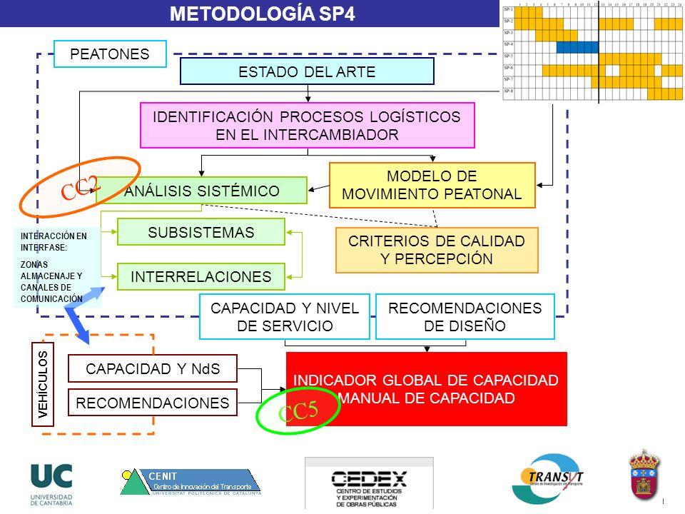 24 METODOLOGÍA SP4 ESTADO DEL ARTE MODELO DE MOVIMIENTO PEATONAL ANÁLISIS SISTÉMICO IDENTIFICACIÓN PROCESOS LOGÍSTICOS EN EL INTERCAMBIADOR CRITERIOS DE CALIDAD Y PERCEPCIÓN SUBSISTEMAS INTERRELACIONES CAPACIDAD Y NIVEL DE SERVICIO RECOMENDACIONES DE DISEÑO PEATONES VEHÍCULOS CAPACIDAD Y NdS RECOMENDACIONES INDICADOR GLOBAL DE CAPACIDAD MANUAL DE CAPACIDAD INTERACCIÓN EN INTERFASE: ZONAS ALMACENAJE Y CANALES DE COMUNICACIÓN CC2 CC5