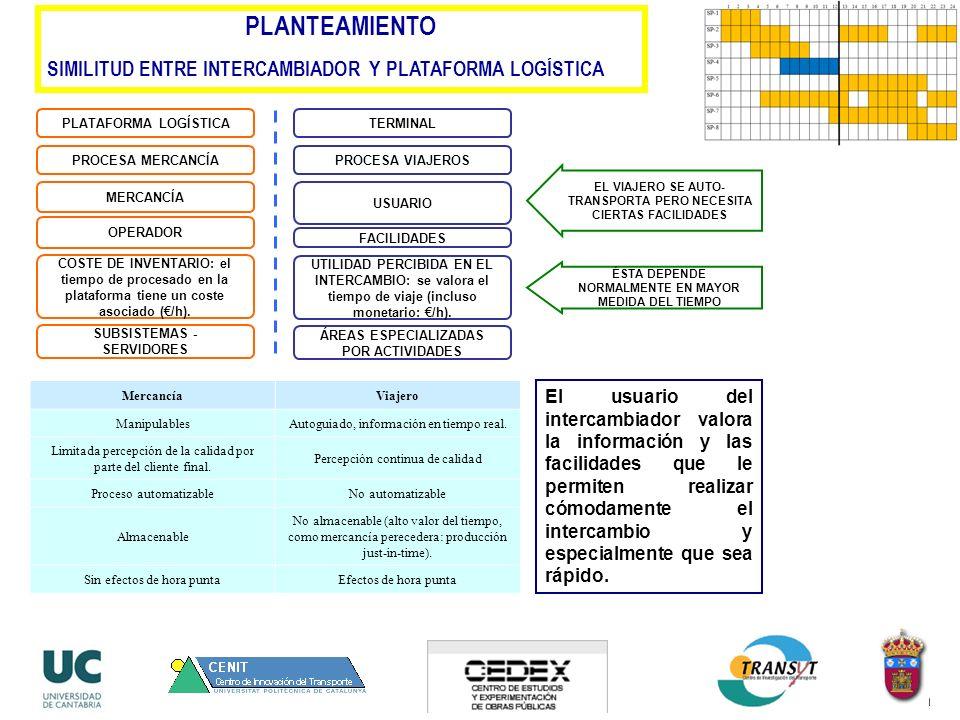PLANTEAMIENTO SIMILITUD ENTRE INTERCAMBIADOR Y PLATAFORMA LOGÍSTICA PLATAFORMA LOGÍSTICA MERCANCÍA OPERADOR TERMINAL USUARIO FACILIDADES COSTE DE INVENTARIO: el tiempo de procesado en la plataforma tiene un coste asociado (/h).