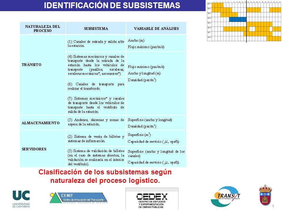IDENTIFICACIÓN DE SUBSISTEMAS Clasificación de los subsistemas según naturaleza del proceso logístico.