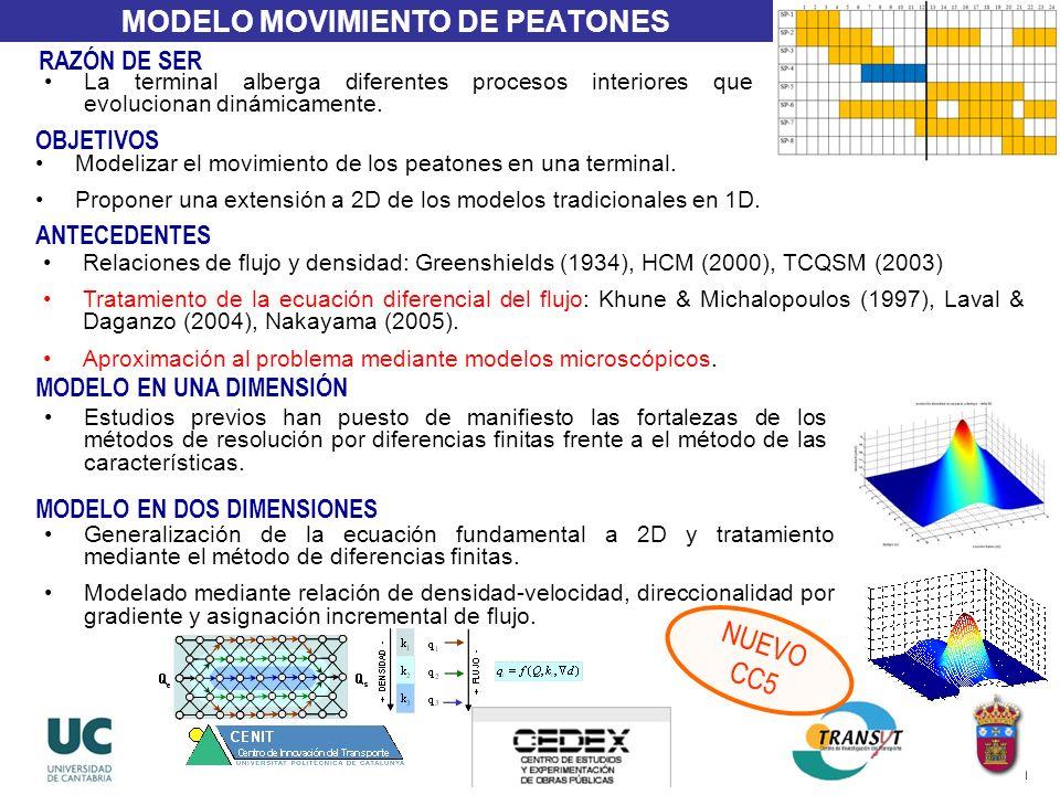 MODELO MOVIMIENTO DE PEATONES OBJETIVOS Modelizar el movimiento de los peatones en una terminal. Proponer una extensión a 2D de los modelos tradiciona