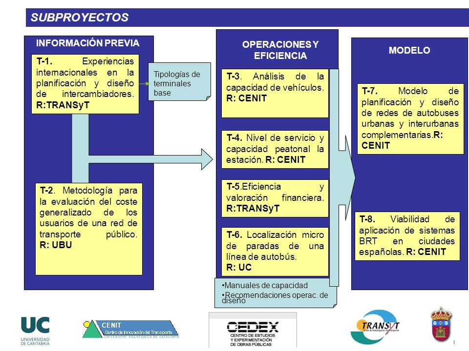 T-1. Experiencias internacionales en la planificación y diseño de intercambiadores. R:TRANSyT T-2. Metodología para la evaluación del coste generaliza