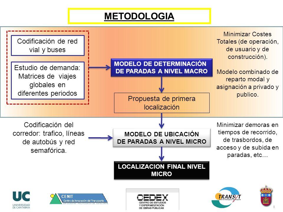 METODOLOGIA MODELO DE DETERMINACIÓN DE PARADAS A NIVEL MACRO MODELO DE DETERMINACIÓN DE PARADAS A NIVEL MACRO MODELO DE UBICACIÓN DE PARADAS A NIVEL MICRO MODELO DE UBICACIÓN DE PARADAS A NIVEL MICRO Codificación de red vial y buses Estudio de demanda: Matrices de viajes globales en diferentes periodos Codificación del corredor: trafico, líneas de autobús y red semafórica.