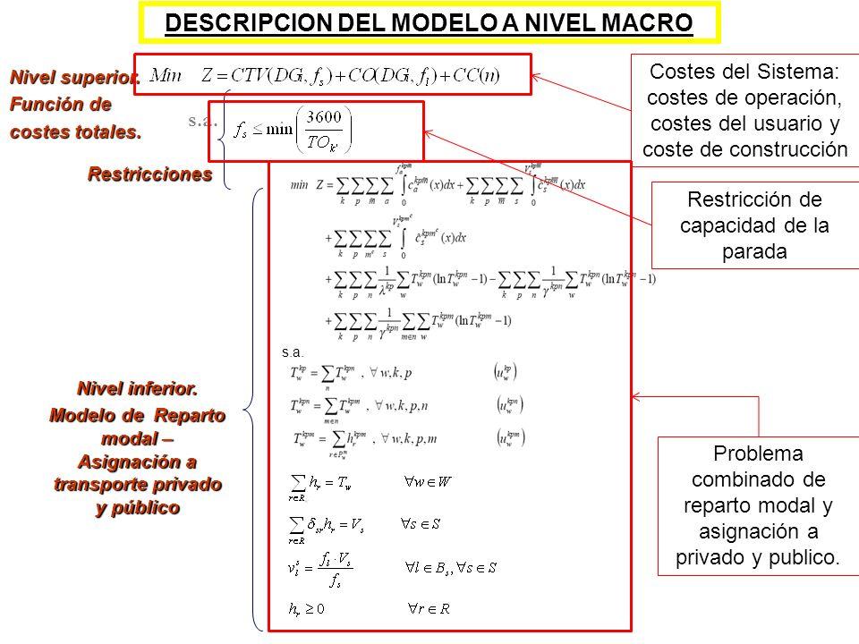 s.a. Restricciones Nivel inferior. Modelo de Reparto modal – Asignación a transporte privado y público Nivel superior. Función de costes totales. s.a.