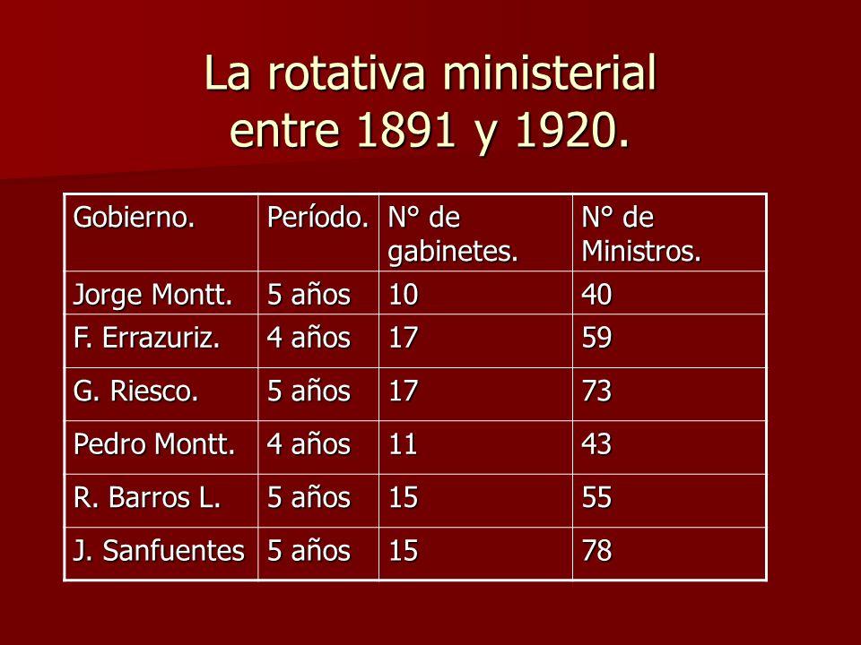 La rotativa ministerial entre 1891 y 1920. Gobierno.Período. N° de gabinetes. N° de Ministros. Jorge Montt. 5 años 1040 F. Errazuriz. 4 años 1759 G. R