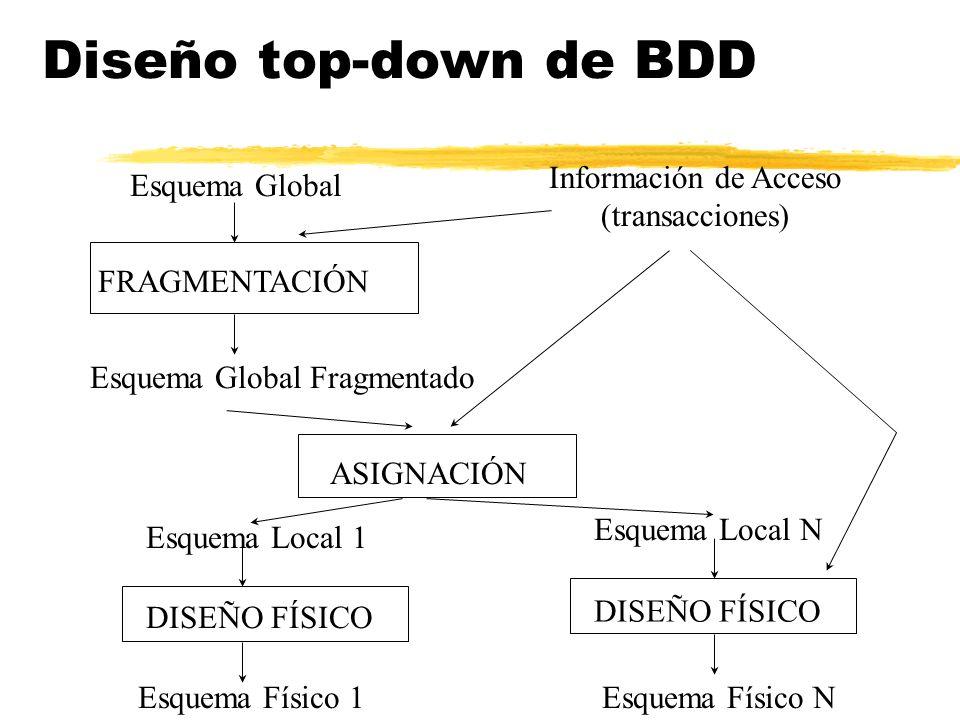 Diseño top-down de BDD Esquema Global Información de Acceso (transacciones) FRAGMENTACIÓN Esquema Local 1 Esquema Local N Esquema Físico 1Esquema Físi