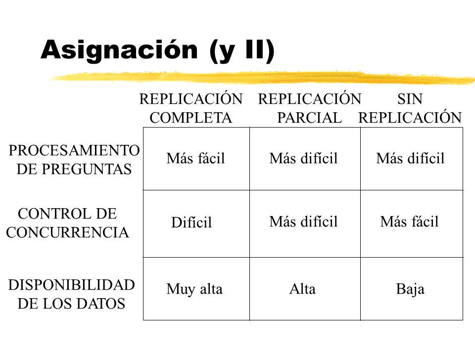 Asignación (y II) PROCESAMIENTO DE PREGUNTAS CONTROL DE CONCURRENCIA DISPONIBILIDAD DE LOS DATOS REPLICACIÓN COMPLETA REPLICACIÓN PARCIAL SIN REPLICAC