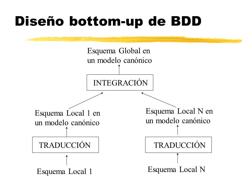 Esquema Local N en un modelo canónico Esquema Local 1 Esquema Local N Esquema Local 1 en un modelo canónico TRADUCCIÓN INTEGRACIÓN Esquema Global en u
