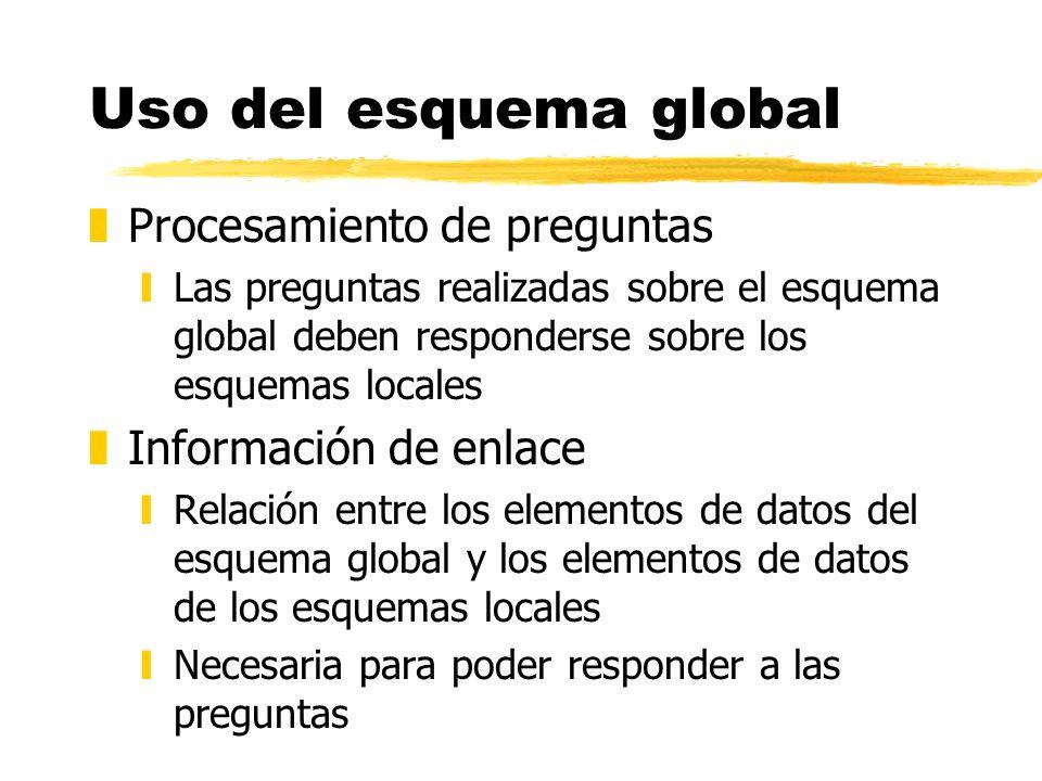 Uso del esquema global zProcesamiento de preguntas yLas preguntas realizadas sobre el esquema global deben responderse sobre los esquemas locales zInf