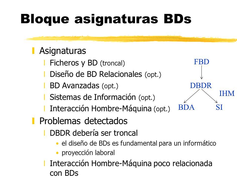 Bloque asignaturas BDs yAsignaturas xFicheros y BD (troncal) xDiseño de BD Relacionales (opt.) xBD Avanzadas (opt.) xSistemas de Información (opt.) xI