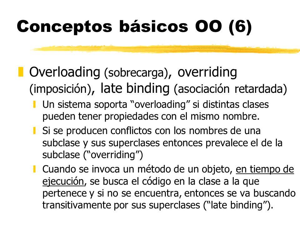 Conceptos básicos OO (6) zOverloading (sobrecarga), overriding (imposición), late binding (asociación retardada) yUn sistema soporta overloading si di