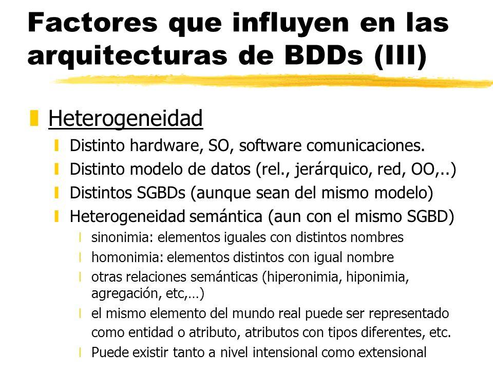 Factores que influyen en las arquitecturas de BDDs (III) zHeterogeneidad yDistinto hardware, SO, software comunicaciones. yDistinto modelo de datos (r