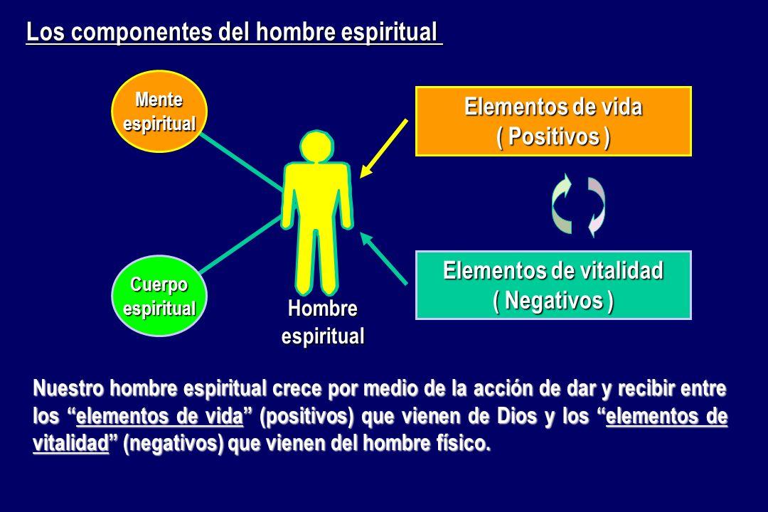 Cuerpoespiritual Menteespiritual Hombre espiritual Elementos de vida ( Positivos ) Elementos de vitalidad ( Negativos ) Los componentes del hombre esp