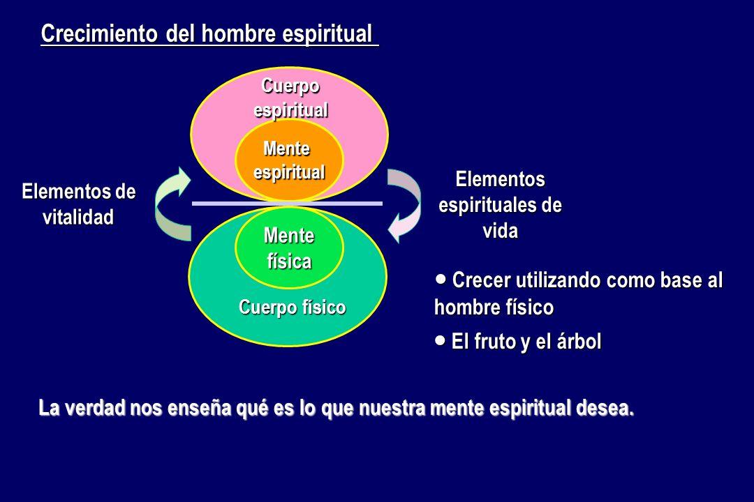 Cuerpo físico Mentefísica Elementos de vitalidad Menteespiritual Elementos espirituales de vida Cuerpo espiritual Crecer utilizando como base al hombr
