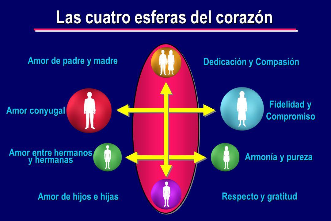 Las cuatro esferas del corazón Respecto y gratitud Armonía y pureza Amor de hijos e hijas Amor entre hermanos y hermanas Fidelidad y Compromiso Amor c