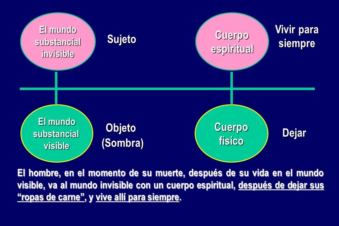 El mundo substancialvisible substancialinvisible Cuerpofísico Cuerpoespiritual Sujeto Vivir para siempre Objeto (Sombra) Dejar El mundo invisible es e