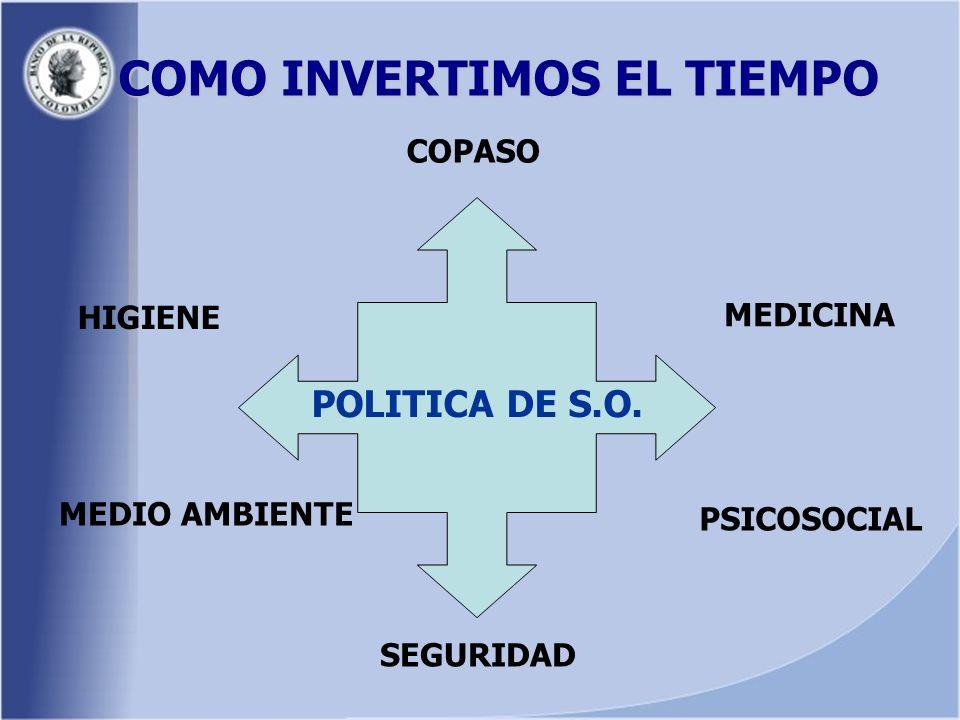 COMO INVERTIMOS EL TIEMPO POLITICA DE S.O.