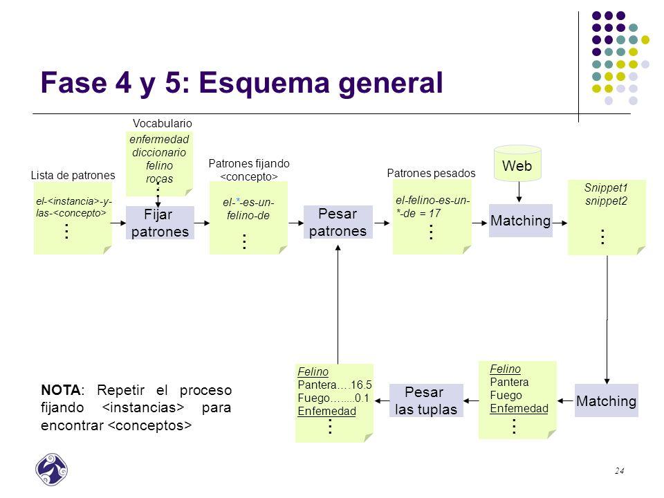 25 Fase 4 y 5:Esquema General Fijar los patrones con las palabras del vocabulario buscando que los patrones resultantes sean completamente cerrados.