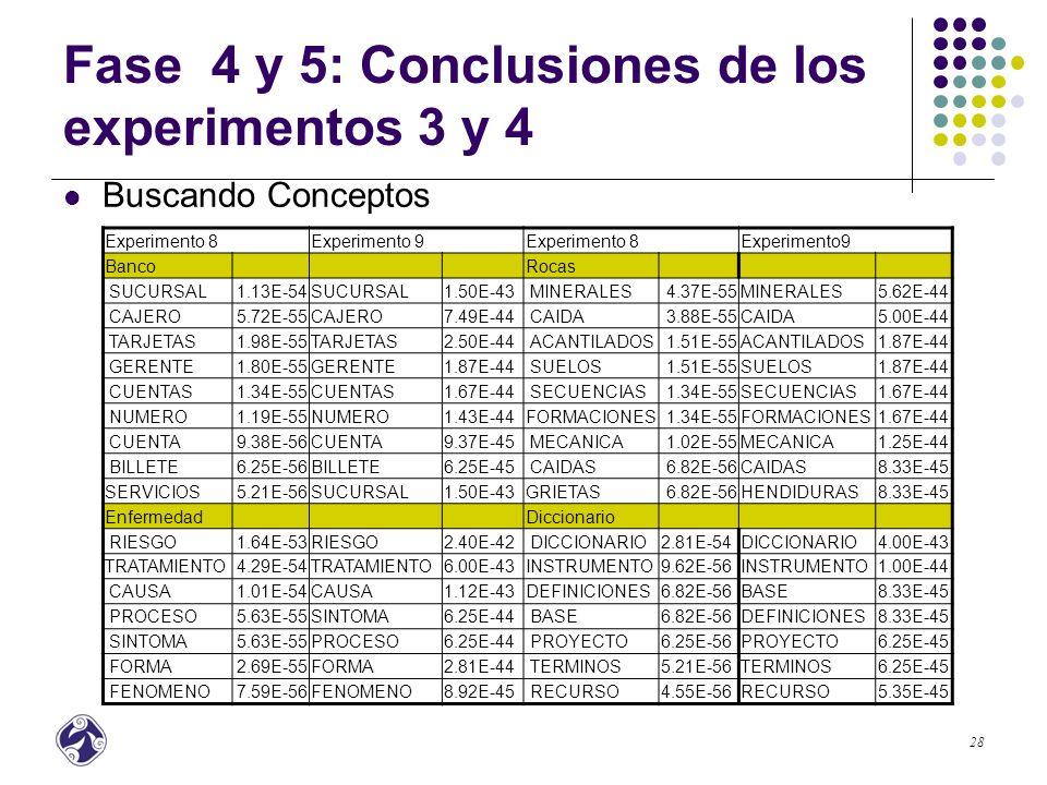 29 Fase 4 y 5: Conclusiones de los experimentos 3 y 4 Buscando Instancias Experimento8Experimento9Experimento8Experimento9 BancoRocas CREDITO3.50E-53CREDITO3.93E-53 PORFIDOS1.40E-53PORFIDOS1.45E-53 DATOS8.18E-54DATOS8.73E-54 HIELO4.19E-54HIELO4.36E-54 DESARROLLO6.21E-54DESARROLLO6.55E-54 GRANITO2.46E-54GRANITO2.42E-54 BANCOS4.78E-54BANCOS4.85E-54 GRANITOS1.73E-54BASALTOS1.62E-54 OCCIDENTE2.12E-54OCCIDENTE2.18E-54 BASALTOS1.73E-54GRANITOS1.62E-54 COSTA RICA7.69E-55COSTA RICA7.27E-55 ARENISCAS1.01E-54ARENISCAS9.70E-55 GALICIA7.69E-55GALICIA7.27E-55 CALIZA7.42E-55CALIZA6.42E-55 RESERVA7.42E-55RESERVA6.42E-55 ESQUISTOS6.99E-55ESQUISTOS6.23E-55 BBVA7.10E-55BBVA6.23E-55 MINERALES2.56E-55ALZHEIMER5.13E-55 EnfermedadNovela CANCER7.12E-52CANCER8.08E-52 HISTORIA3.50E-54HISTORIA3.12E-54 EPILEPSIA2.16E-54GUMBORO2.18E-54 INTRIGA2.12E-54TERROR2.18E-54 ALCOHOLISMO2.13E-54EPILEPSIA1.87E-54 FICCION2.12E-54INTRIGA2.18E-54 GUMBORO2.12E-54 ALCOHOLISMO 1.87E-54 TERROR2.12E-54FICCION2.18E-54 TUBERCULOSIS1.28E-54 TUBERCULOSIS 1.04E-54 AMOR7.69E-55AMOR7.27E-55 CARIES1.06E-54ASMA8.31E-55 NOVELA7.44E-55NOVELA6.23E-55 ASMA1.01E-54CARIES8.31E-55 RELATO3.72E-55RELATO3.12E-55