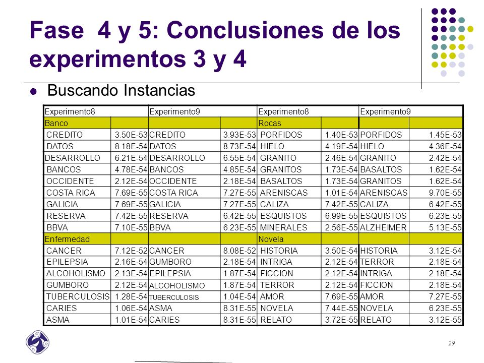 30 Fase 4 y 5: Resultados de los experimentos 3 y 4 Estadísticas Vocabulario Buscando instancias Exp 3Exp 4 PrecisiónNo.