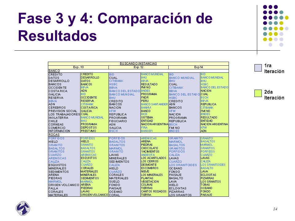 35 Fase 3 y 4: Comparación de Resultados Vocabulario Buscando instancias Exp 10Exp 12Exp.