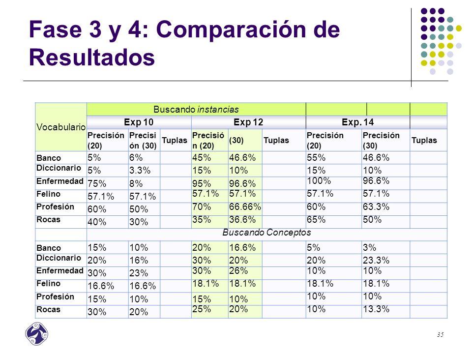 36 Fase 3 y 4: Comparación de Resultados Buscando Instancias Buscando Conceptos