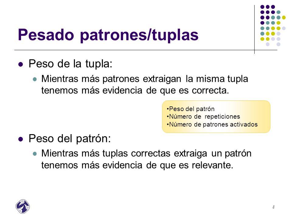 9 Pesado patrones/tuplas Método de recomendación basado en grafos Ejemplo: Tuplas(P3) Tuplas(P4) P1P1 P4P4 P2P2 P3P3 w 12 w 13 w 23 w 34 País – Turquía País – caballo País – México … País – Turquía País – Francia … País – Turquía País – costa País – Francia … País – Egipto … Tuplas(P1) Tuplas(P2) Tuplas(P2) Tuplas(P3) Tuplas(P1) Tuplas(P3)