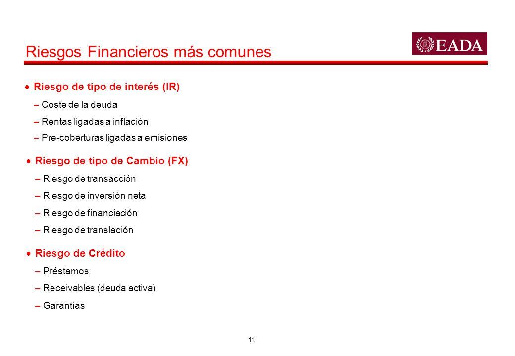 11 Riesgo de tipo de interés (IR) –Coste de la deuda –Rentas ligadas a inflación –Pre-coberturas ligadas a emisiones Riesgos Financieros más comunes R
