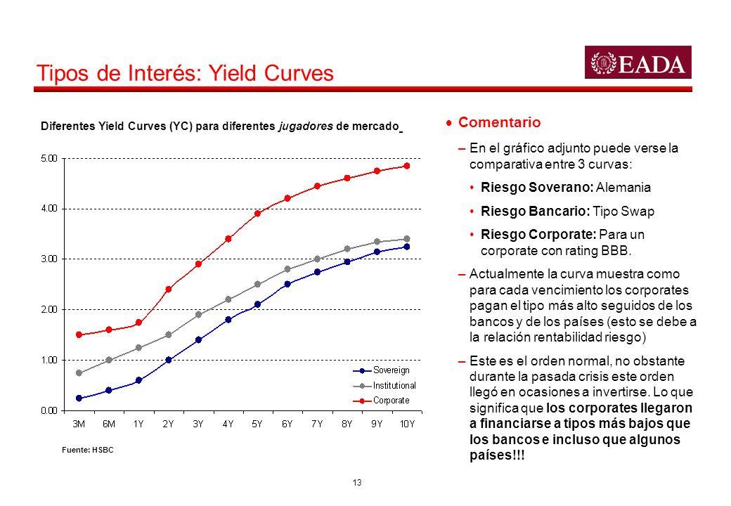 13 Tipos de Interés: Yield Curves Comentario –En el gráfico adjunto puede verse la comparativa entre 3 curvas: Riesgo Soverano: Alemania Riesgo Bancar