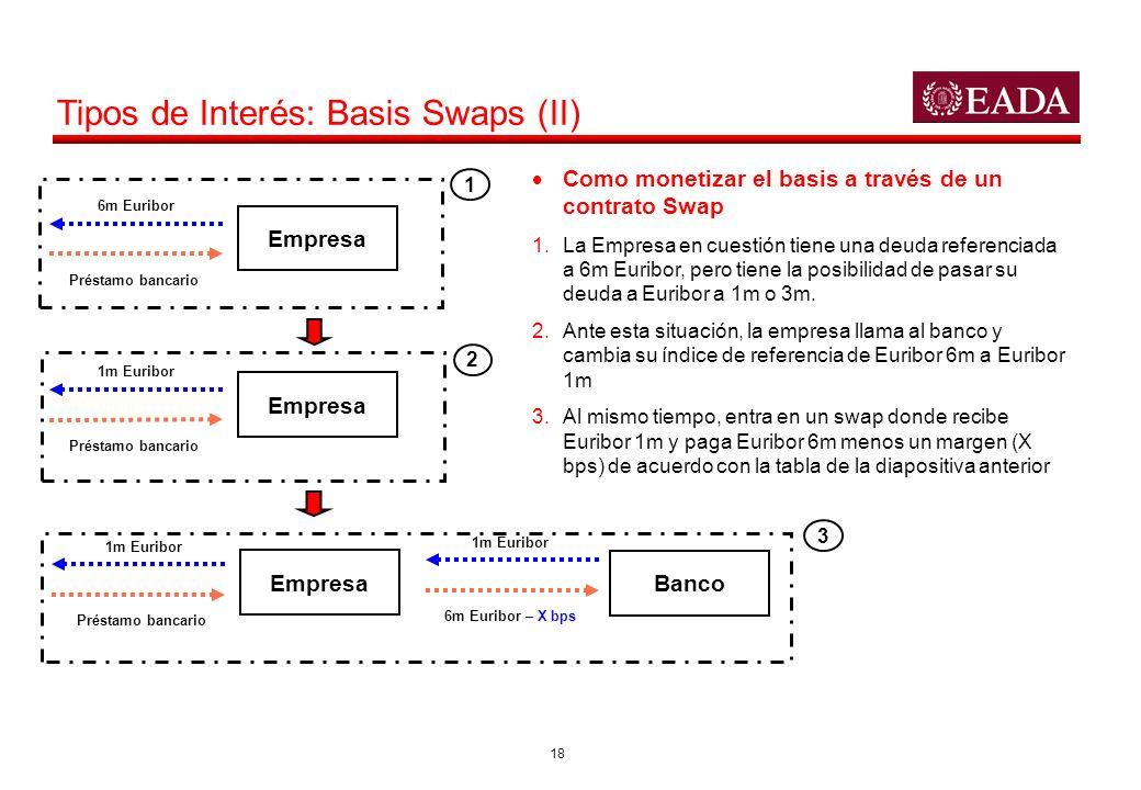 18 Tipos de Interés: Basis Swaps (II) 6m Euribor Préstamo bancario 1m Euribor Préstamo bancario 1m Euribor Préstamo bancario 1m Euribor 6m Euribor – X