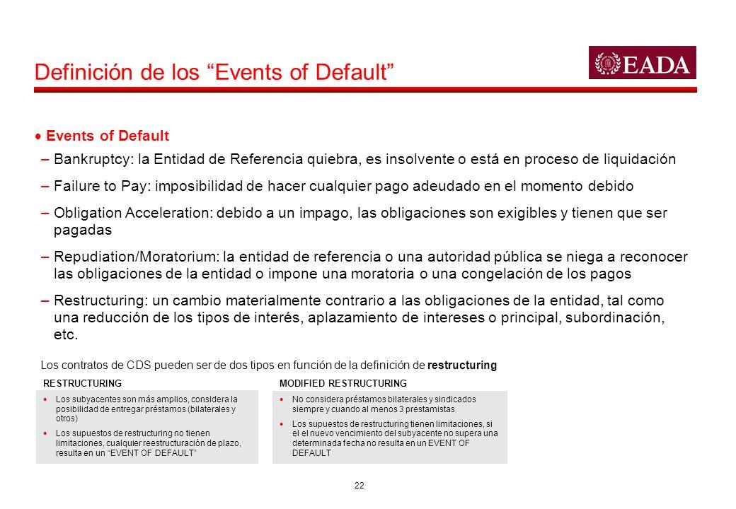 22 Events of Default –Bankruptcy: la Entidad de Referencia quiebra, es insolvente o está en proceso de liquidación –Failure to Pay: imposibilidad de h