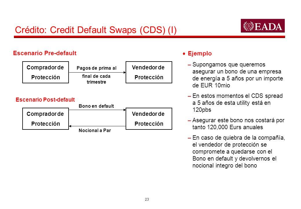 23 Crédito: Credit Default Swaps (CDS) (I) Comprador de Protección Vendedor de Protección Escenario Pre-default Pagos de prima al final de cada trimes