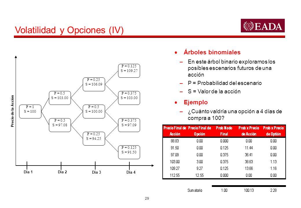 29 Volatilidad y Opciones (IV) Árboles binomiales –En este árbol binario exploramos los posibles escenarios futuros de una acción –P = Probabilidad de