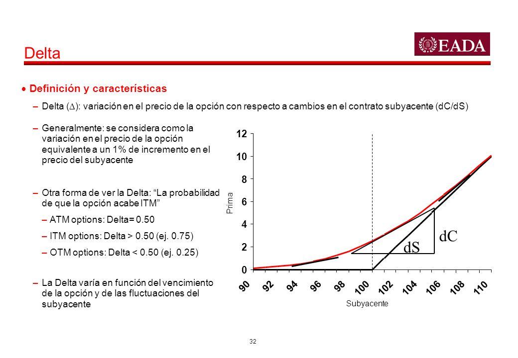 32 Delta –Delta ( ): variación en el precio de la opción con respecto a cambios en el contrato subyacente (dC/dS) Prima 0 2 4 6 8 10 12 90929496 98 10