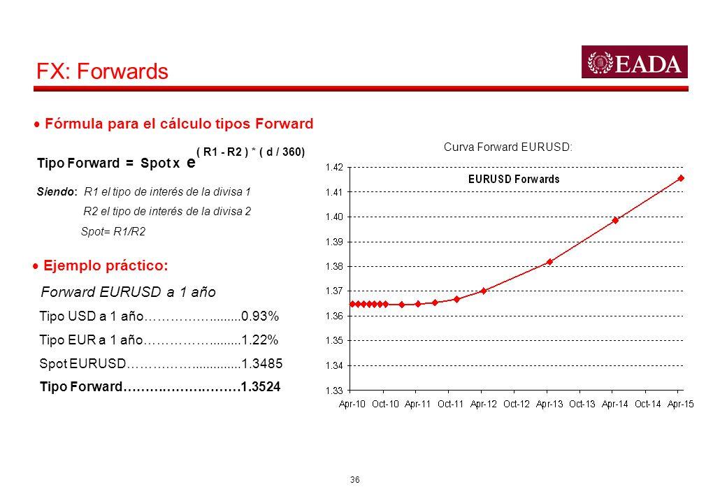 36 FX: Forwards Curva Forward EURUSD: Tipo Forward = Spot x e ( R1 - R2 ) * ( d / 360) Siendo: R1 el tipo de interés de la divisa 1 R2 el tipo de inte