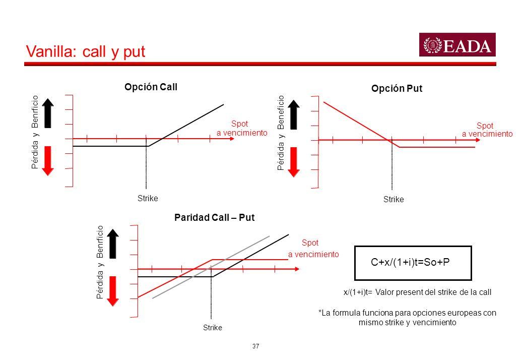 37 Vanilla: call y put Pérdida y Benrficio Spot a vencimiento Strike Opción Call Pérdida y Beneficio Spot a vencimiento Strike Opción Put Pérdida y Be