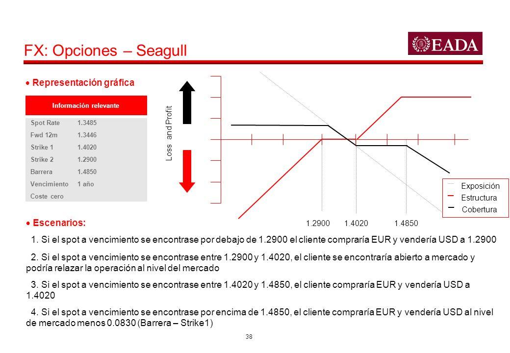 38 FX: Opciones – Seagull Loss and Profit 1.40201.29001.4850 Información relevante Spot Rate1.3485 Fwd 12m1.3446 Strike 11.4020 Strike 21.2900 Barrera