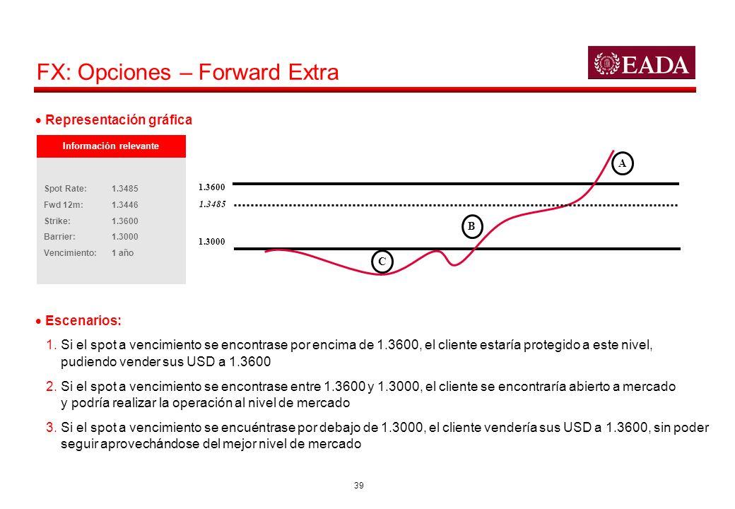 39 FX: Opciones – Forward Extra C B A 1.3600 1.3000 1.3485 Escenarios: 1. Si el spot a vencimiento se encontrase por encima de 1.3600, el cliente esta