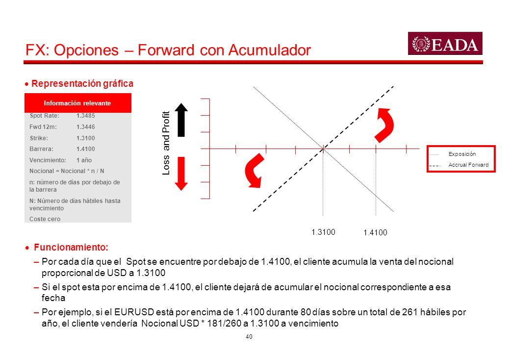 40 FX: Opciones – Forward con Acumulador Exposición Accrual Forward Funcionamiento: –Por cada día que el Spot se encuentre por debajo de 1.4100, el cl