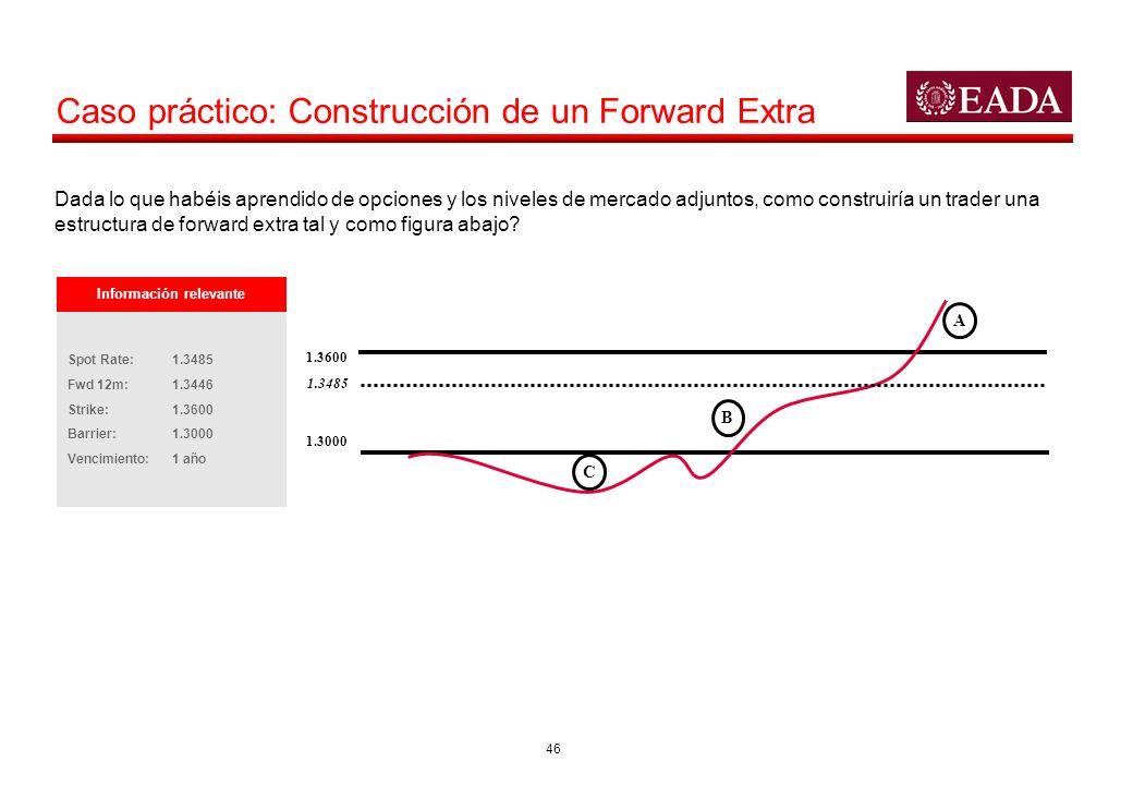 46 Caso práctico: Construcción de un Forward Extra C B A 1.3600 1.3000 1.3485 Información relevante Spot Rate: 1.3485 Fwd 12m:1.3446 Strike: 1.3600 Ba