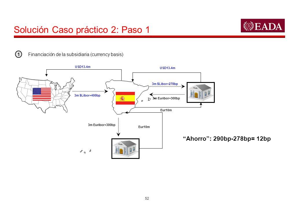 52 Solución Caso práctico 2: Paso 1 USD13.4m 3m $Libor+400bp 3m Euribor+300bp Eur10m USD13.4m 3m $Libor+278bp 3m Euribor+300bp Financiación de la subs