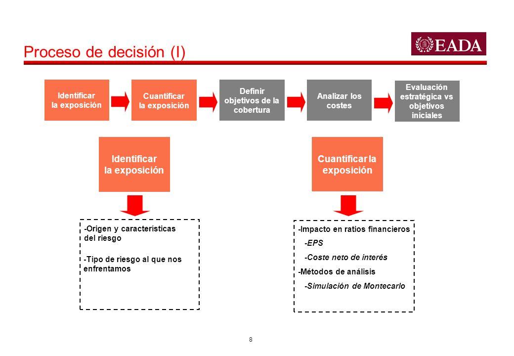 8 Proceso de decisión (I) Identificar la exposición Cuantificar la exposición Definir objetivos de la cobertura Analizar los costes Evaluación estraté