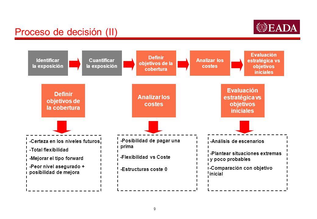 9 Proceso de decisión (II) Identificar la exposición Cuantificar la exposición Definir objetivos de la cobertura Analizar los costes Evaluación estrat